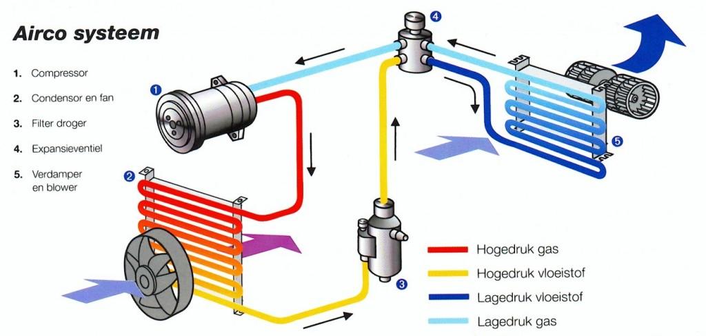Aircosysteem - hoe werkt een airco